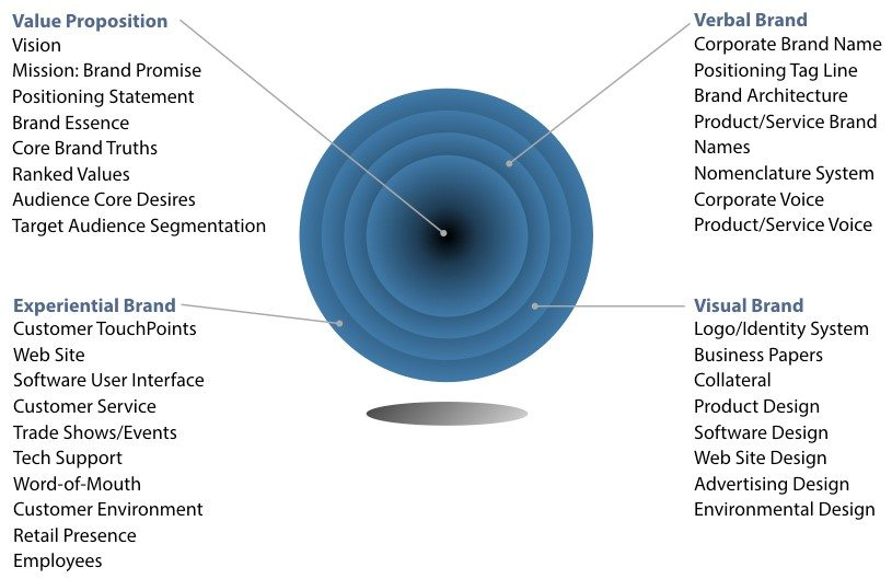 Branding, marketing,sales management | FlyCloud Sales